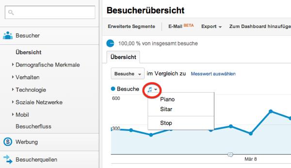 Die Google Analytics Besucherübersicht